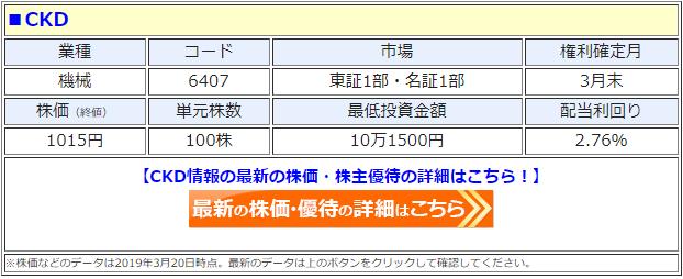 CKD(6407)の株価
