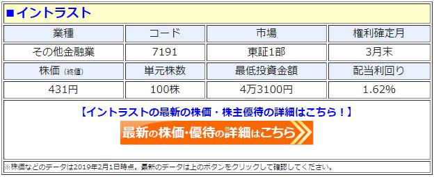 イントラスト(7191)の株価