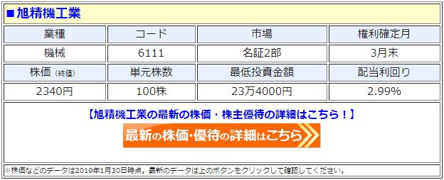 旭精機工業(6111)の最新の株価