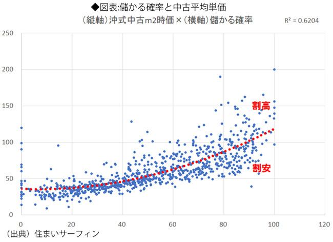 儲かる確率と中古平均単価
