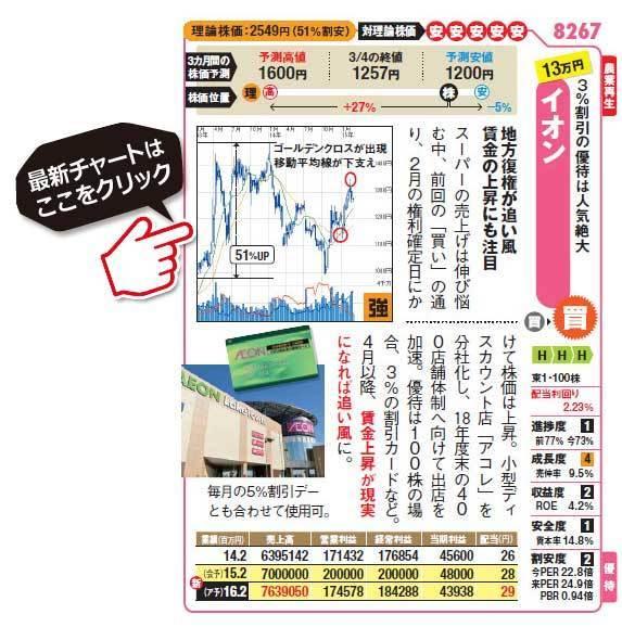 高配当株銘柄!イオン (8267)の最新株価チャートはこちら!(SBI証券のチャート画面に遷移します!)