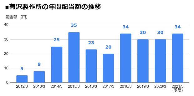有沢製作所(5208)の年間配当額の推移