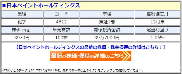 日本ペイントホールディングスの最新の株価