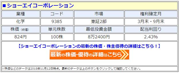 ショーエイコーポレーション(9385)の最新の株価