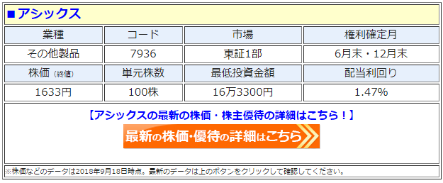 アシックス(7936)の最新の株価