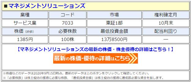 マネジメントソリューションズ(7033)の株価