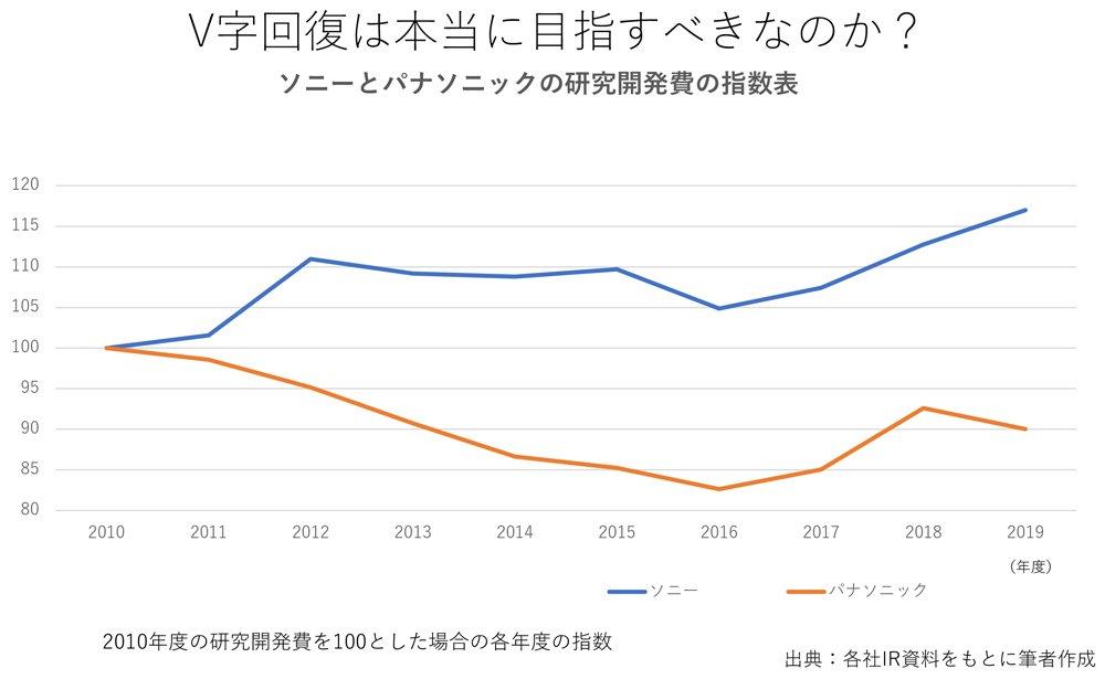 図表:ソニーとパナソニックの研究開発費の指数表