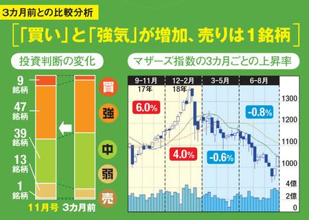 新興国株 3カ月前との比較