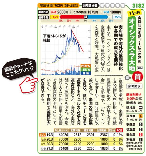 """成長期待の「新興株」の中で、アナリストが""""買い""""と診断する2銘柄 ..."""