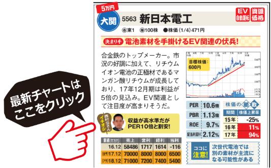 新日本電工の最新チャートはこちら!