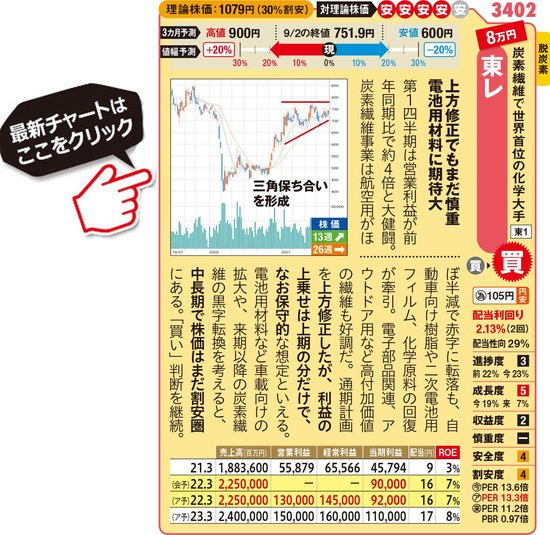 東レの最新株価はこちら!