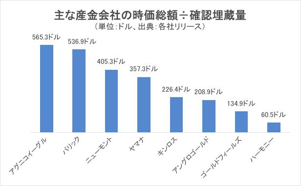 主な産金会社の時価総額÷確認埋蔵量チャート