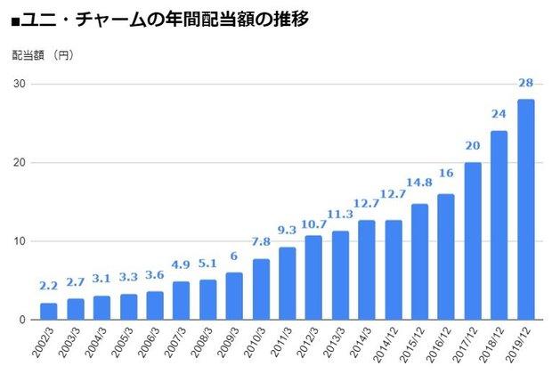 ユニ・チャーム(8113)の年間配当額の推移