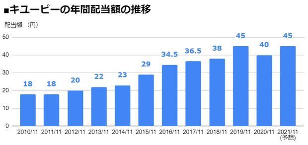 キユーピー(2809)の年間配当額の推移