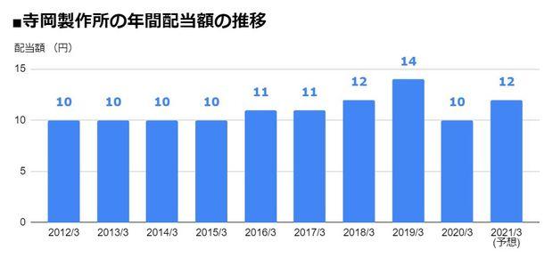 寺岡製作所(4987)の年間配当額の推移