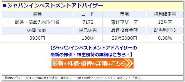 ジャパンインベストメントアドバイザー(7172)の株価