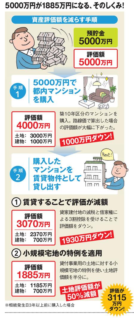 節税の手順
