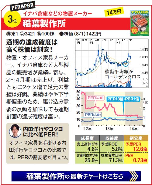 割安株銘柄第3位!稲葉製作所(3421)イナバ倉庫などの物置メーカー。通期の達成確度は高く株価は割安!