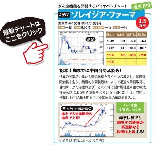 ソレイジア・ファーマの最新株価はこちら!