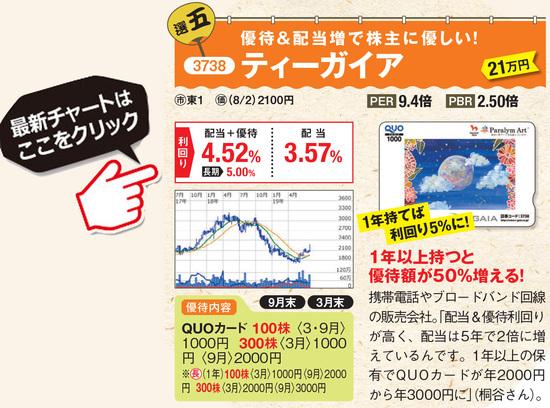 優待名人・桐谷広人さんがおすすめするティーガイアの最新株価はこちら!