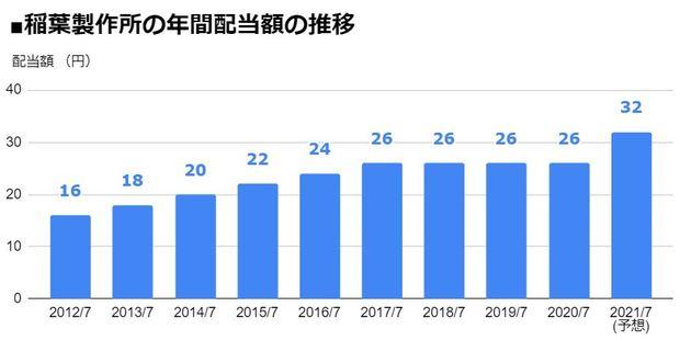稲葉製作所(3421)の年間配当額の推移