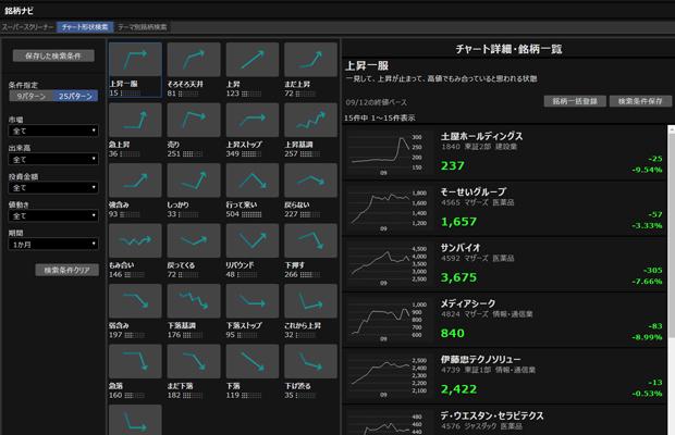 「マーケットスピードⅡ」のチャート形状検索画像
