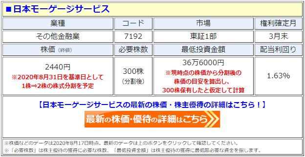日本モーゲージサービス(7192)の株価