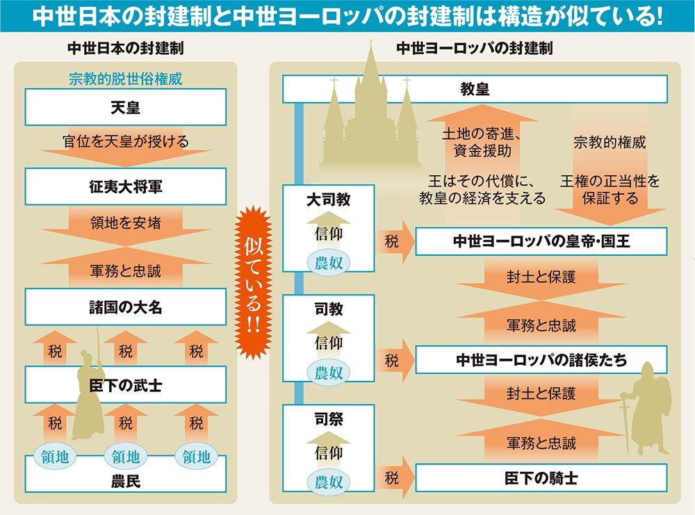 日本 中世