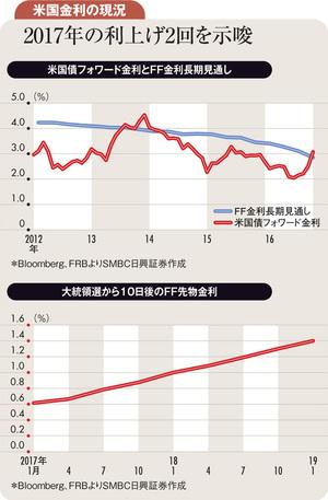 米長期金利上昇が示唆する将来のインフレと高成長期待