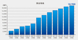 「ソニー銀行」の顧客満足度調査の評価はなぜ高い?