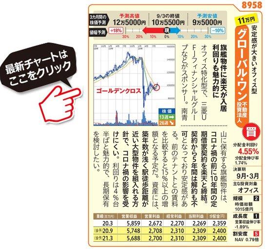 グローバル・ワン不動産投資法人の最新価額はこちら!