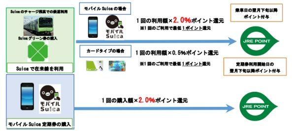 「Suica」でJR東日本の鉄道を利用すると、JRE POINTが貯まるサービス