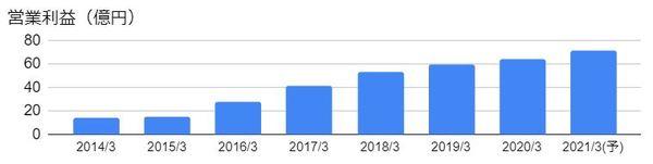 ケイアイスター不動産(3465)の営業利益の推移