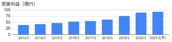 丸全昭和運輸(9068)の営業利益の推移