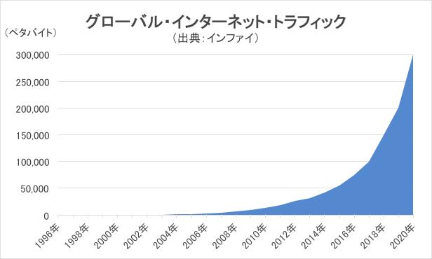 グローバル・インターネットトラフィックの推移グラフ