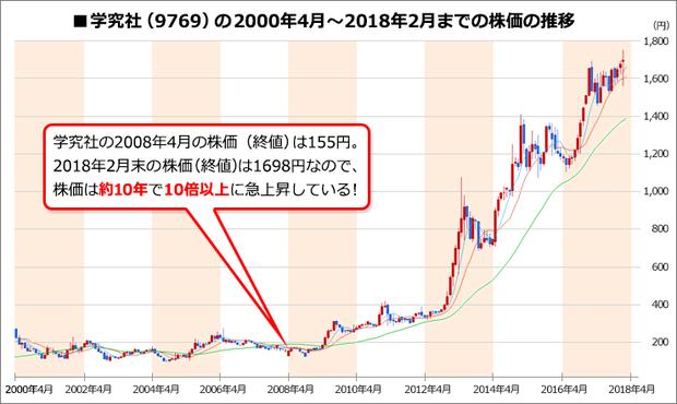 学究社(9769)の株価チャート