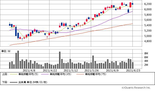 日立製作所(6501)チャート/日足・6カ月(出典:SBI証券公式サイト)