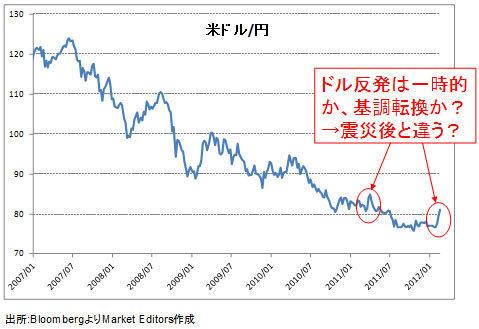 ドル/円は基調転換か、ダマシかを見極める最終段階に入った。「週末終値79円」がカギ
