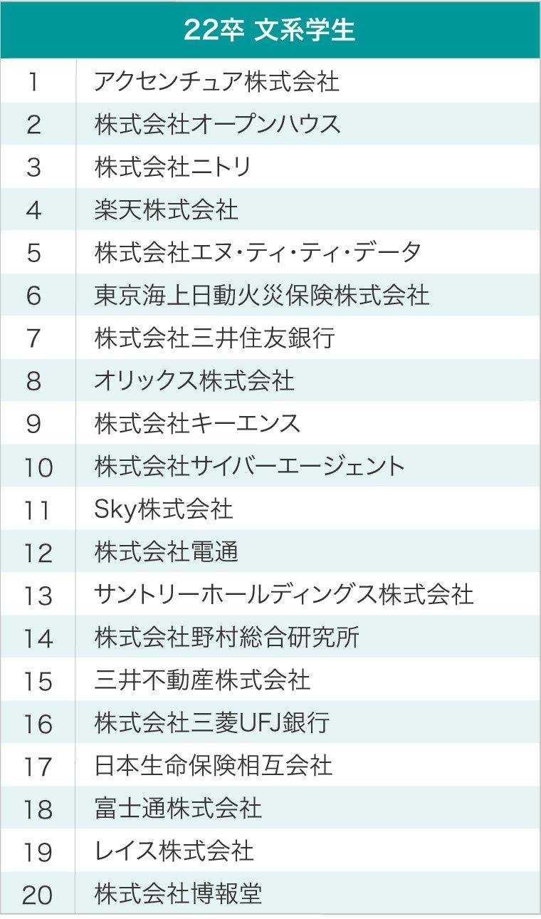 文系学生 就職注目企業ランキング ベスト20