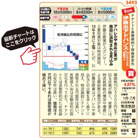 伊藤忠アドバンス・ロジスティクス投資法人の最新チャートはこちら!