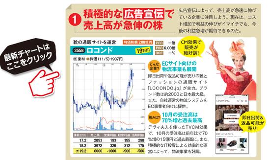 ロコンドの最新株価はこちら!