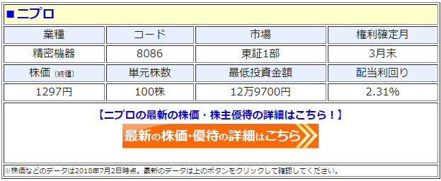 ニプロ(8086)の最新の株価