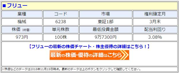 フリュー(6238)の最新の株価