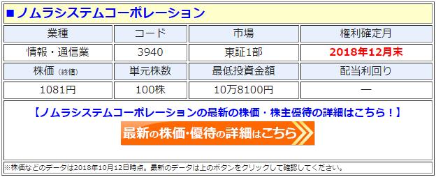 ノムラシステムコーポレーション(3940)の最新の株価