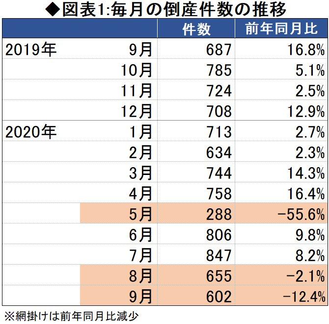 図表1:毎月の倒産件数の推移