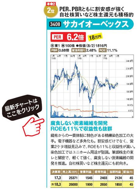 サカイオーベックス(3408)の最新株価チャートはこちら