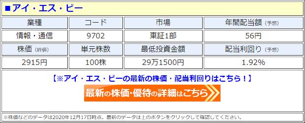 アイ・エス・ビー(9702)の株価