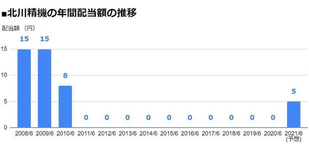 株価 日本 精機