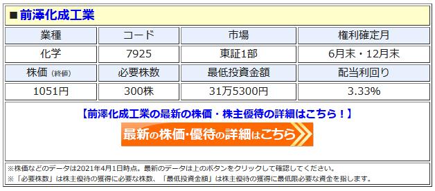 前澤化成工業の最新株価はこちら!