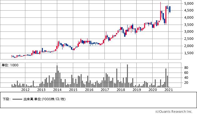 ナカボーテック(1787)の株価チャート